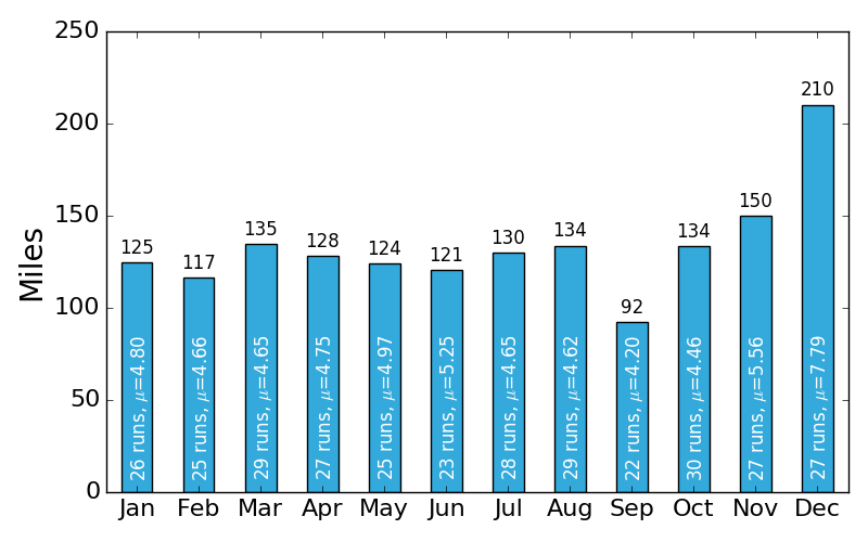 Monthly miles
